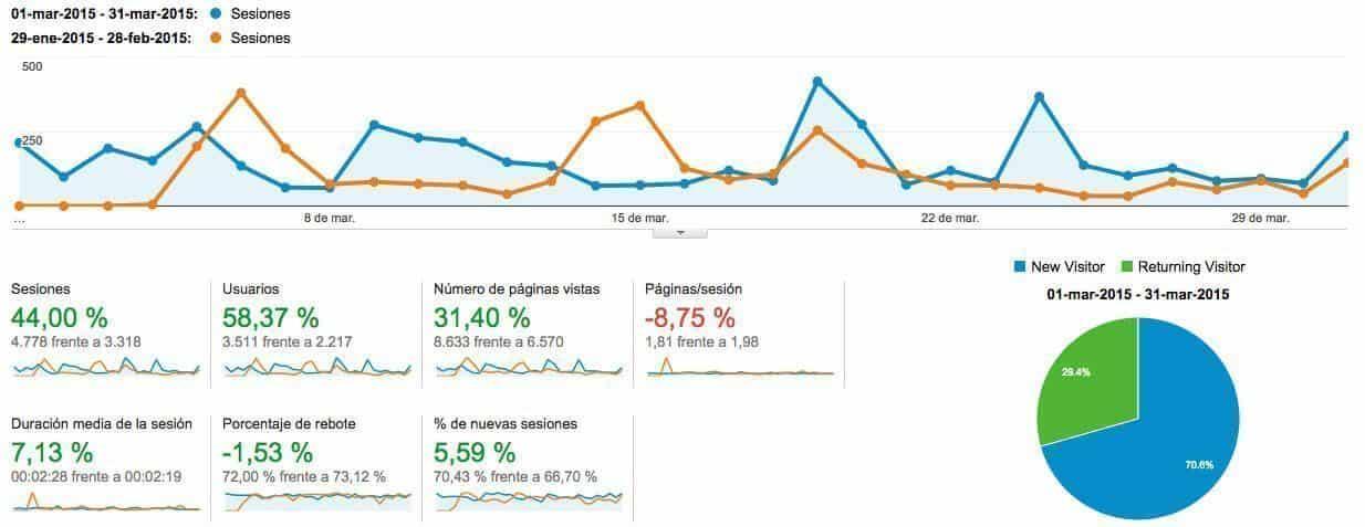 informe-mensual-marzo-2015-analytics