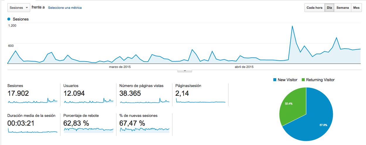 Analytics 3 meses
