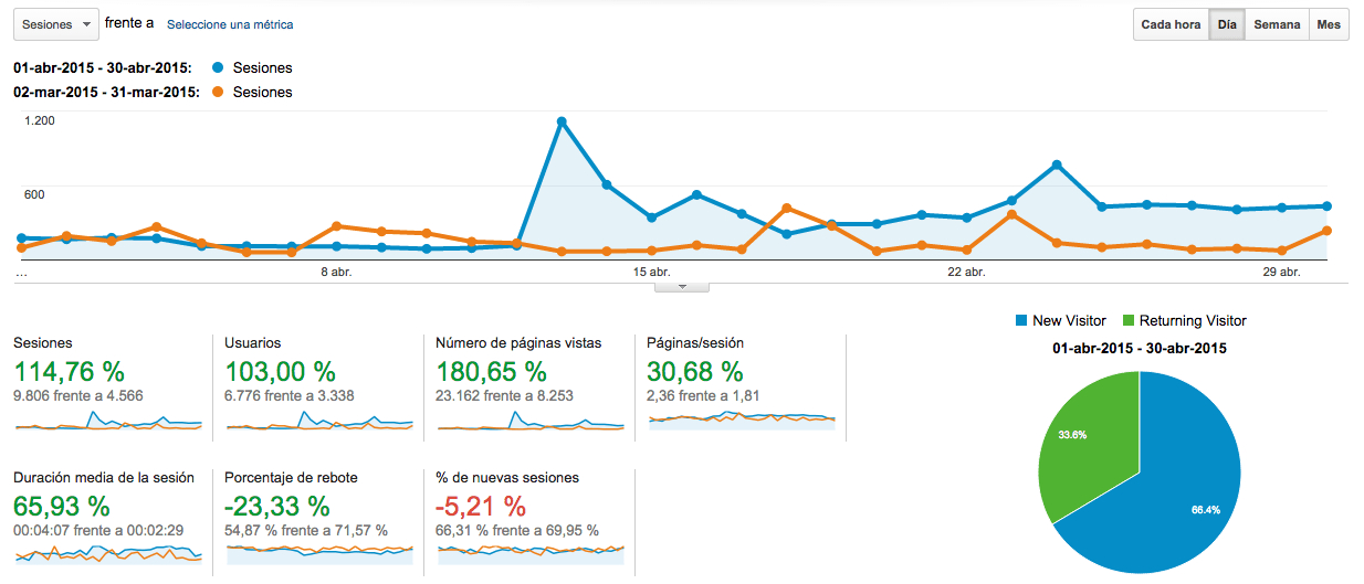 Analytics comparacion