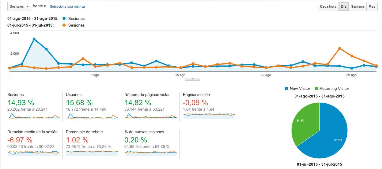 Analytics Febrero-Agosto 2015