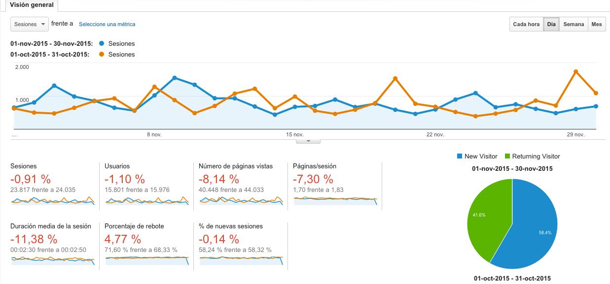 Analytics Noviembre-Octubre