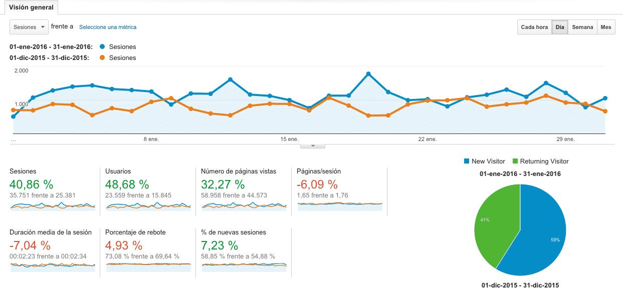 Google Analytics Enero 2016 VS Diciembre 2015