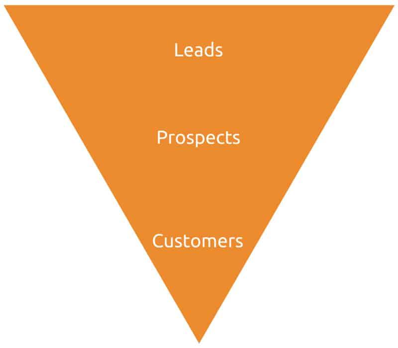 embudo de ventas - diseño blog - alejandro