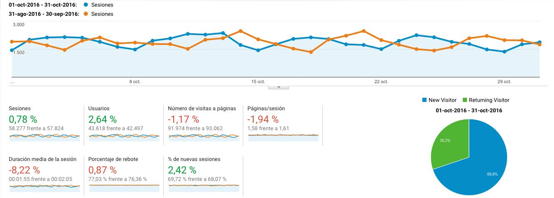 google-analytics-octubre2016