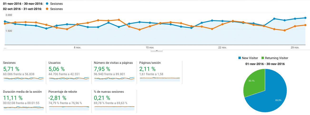 Google Analytics Octubre Noviembre