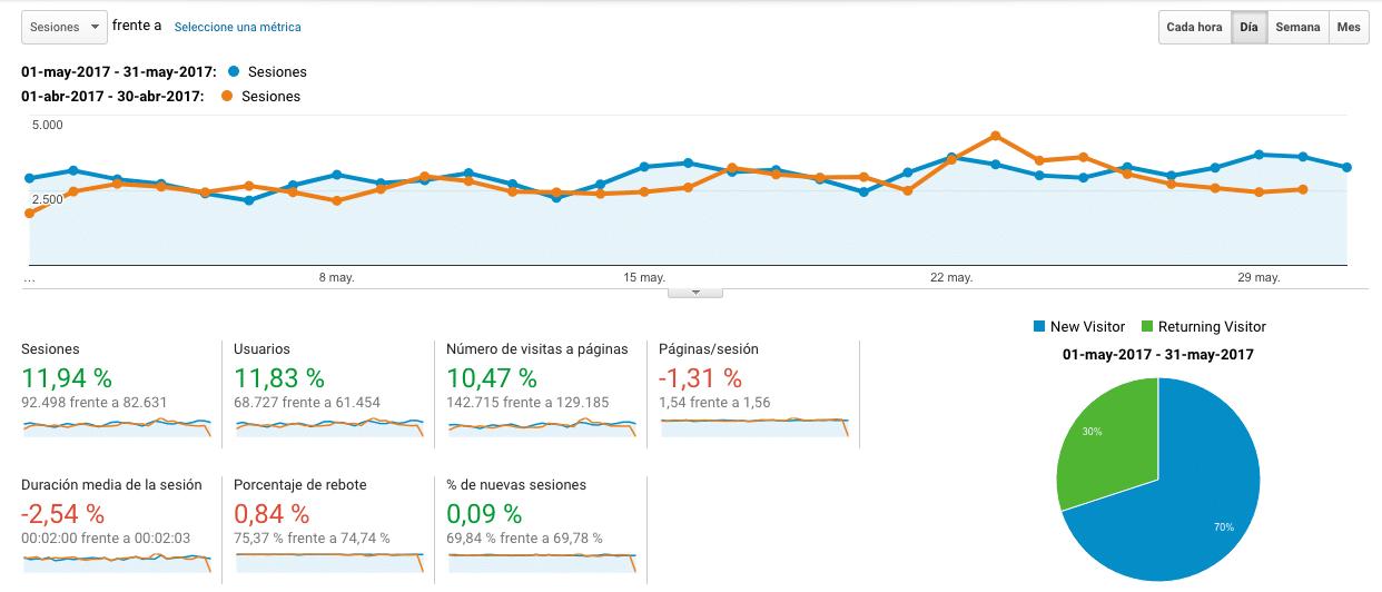Google Analytics Mayo VS Abril 2017
