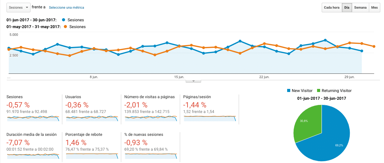 Google Analytics Junio VS Mayo 2017