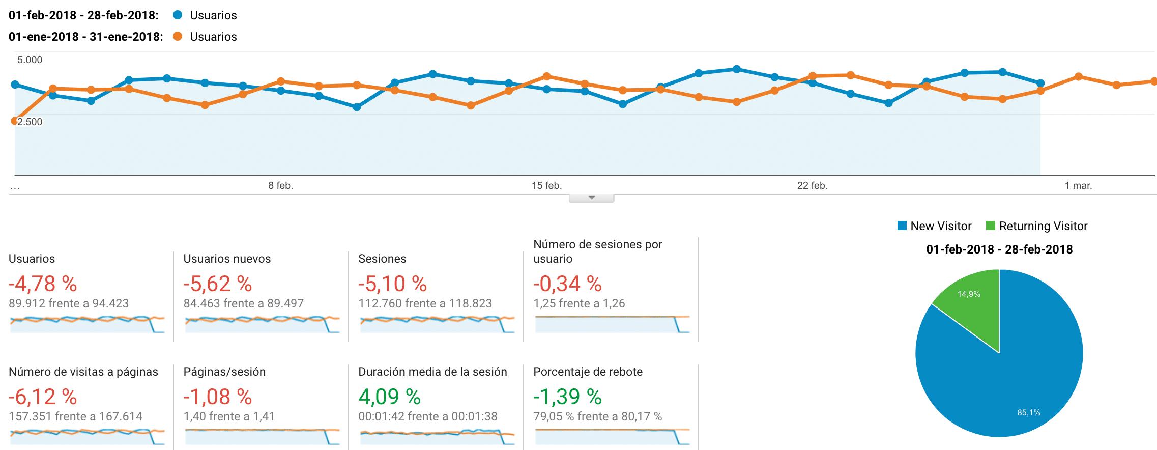 Google Analytics Febrero vs Enero