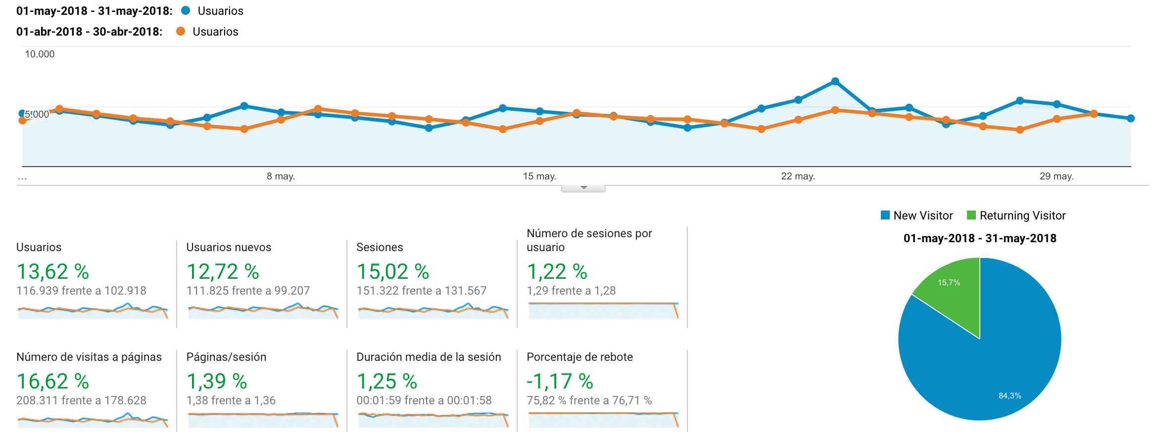 Google Analytics Mayo vs Abril